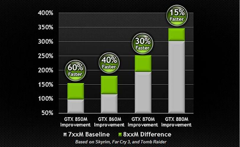 Performance comparison of NVidia's current mobile GPUs